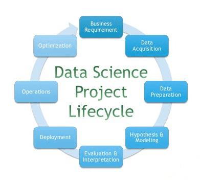 Analyseberatung Data Science