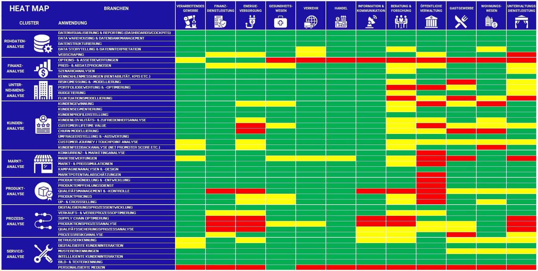 Heatmap Data Science Anwendungen
